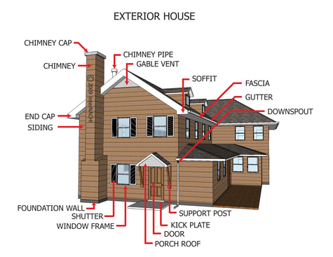 parts of exterior inspection